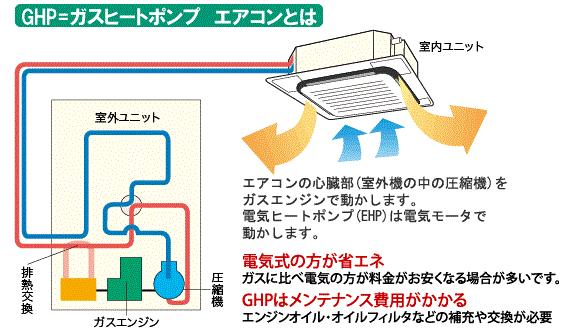 GHP エアコン 工事